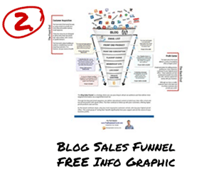 Blog Sales Funnel Info Graphic